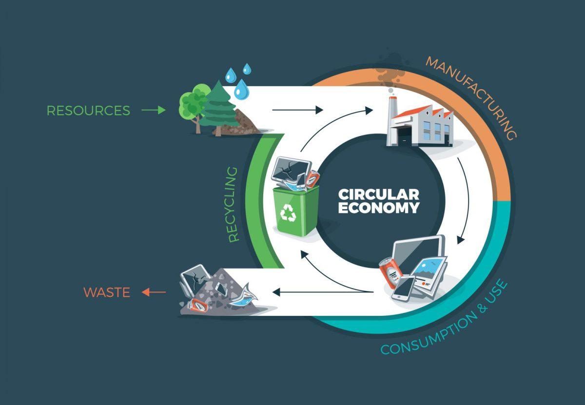 Víte, co je cirkulární ekonomika?